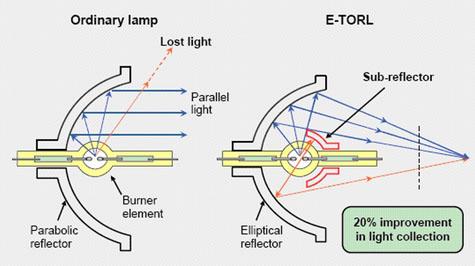 Diagramme de la construction spéciale des lampes Epson